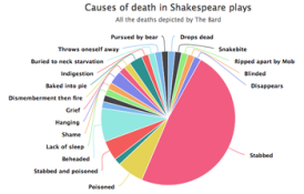 Vox_shakespeare_death_chart